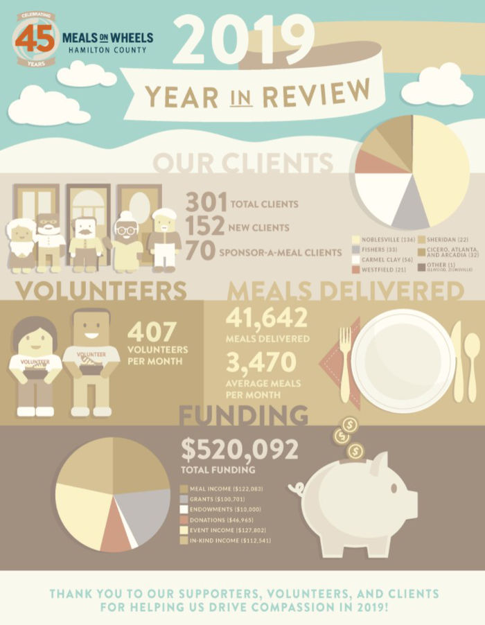 Meals on Wheels of Hamilton County 2019 Year In Review